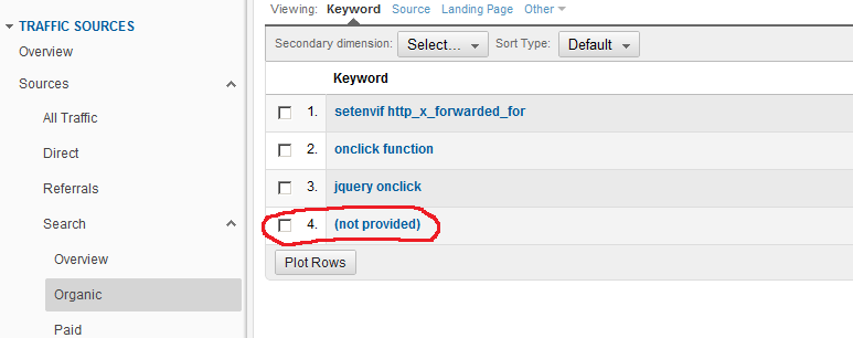 Google Analytics Not provided